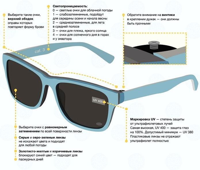 Категории солнцезащитных очков