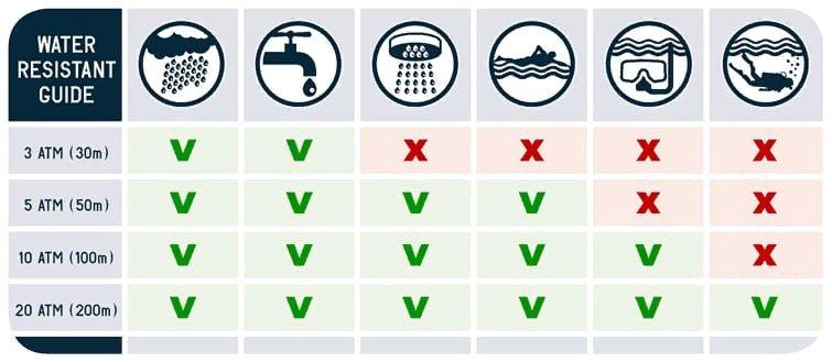 Классы водозащиты наручных часов