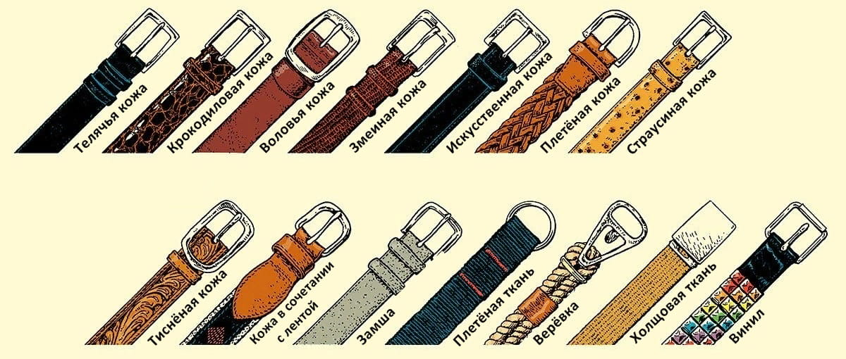 Материалы поясных ремней