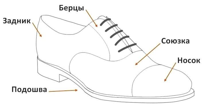 Особенности строения классической обуви - фото