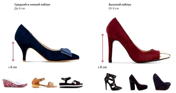 Классификация каблуков женской обуви